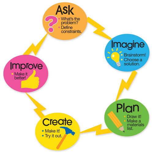 Stem School Meaning: Engineering Design Process Magnets - STEM