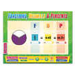 Fractions, Decimals, Percentages Whiteboard Chart CD-ROM