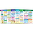 Algebra Bulletin Board Chart Set - Set of 7